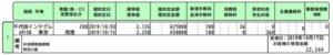 2019/10/15決済の6915千代田インテグレ