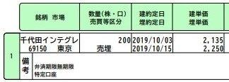 6915千代田インテグレ