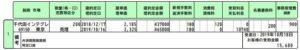 2019/10/16決済の6915千代田インテグレ