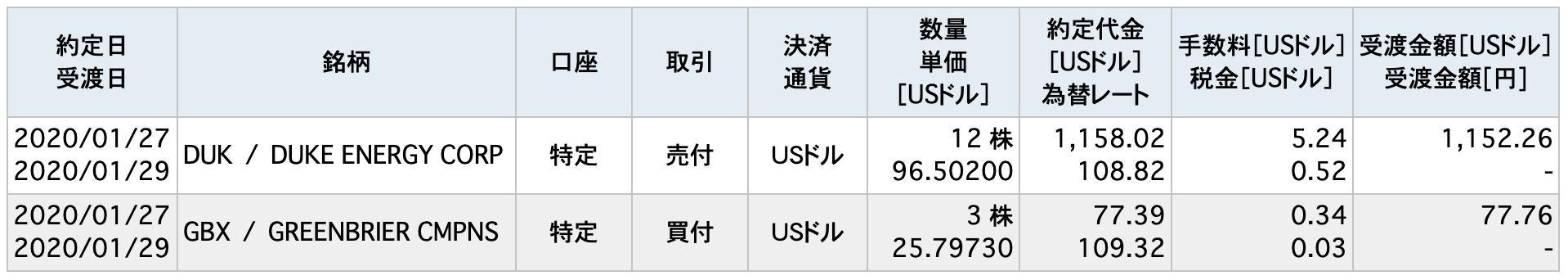 2020/1/25米国株取引一覧