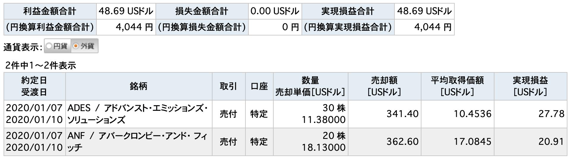 2020/1/7米国株取引一覧