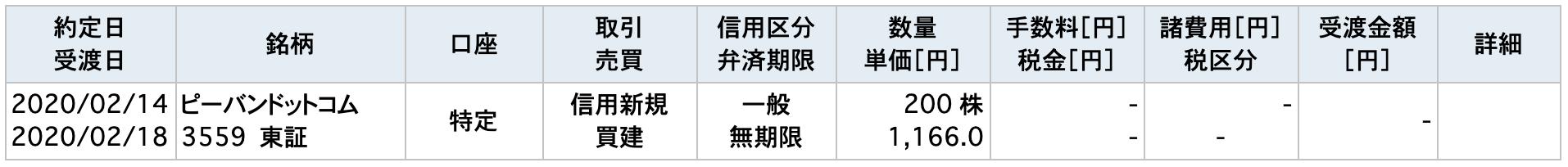 020/2/14ピーバンドットコム取引一覧