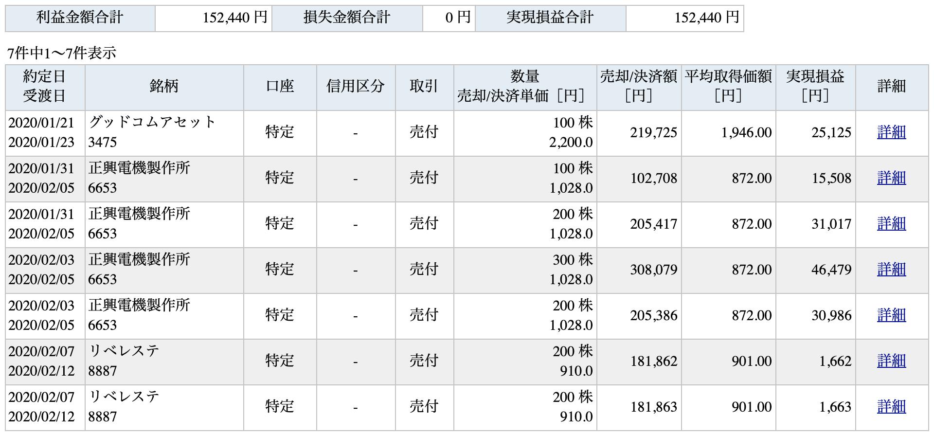 日本株2020/2/8までの売却益取引一覧