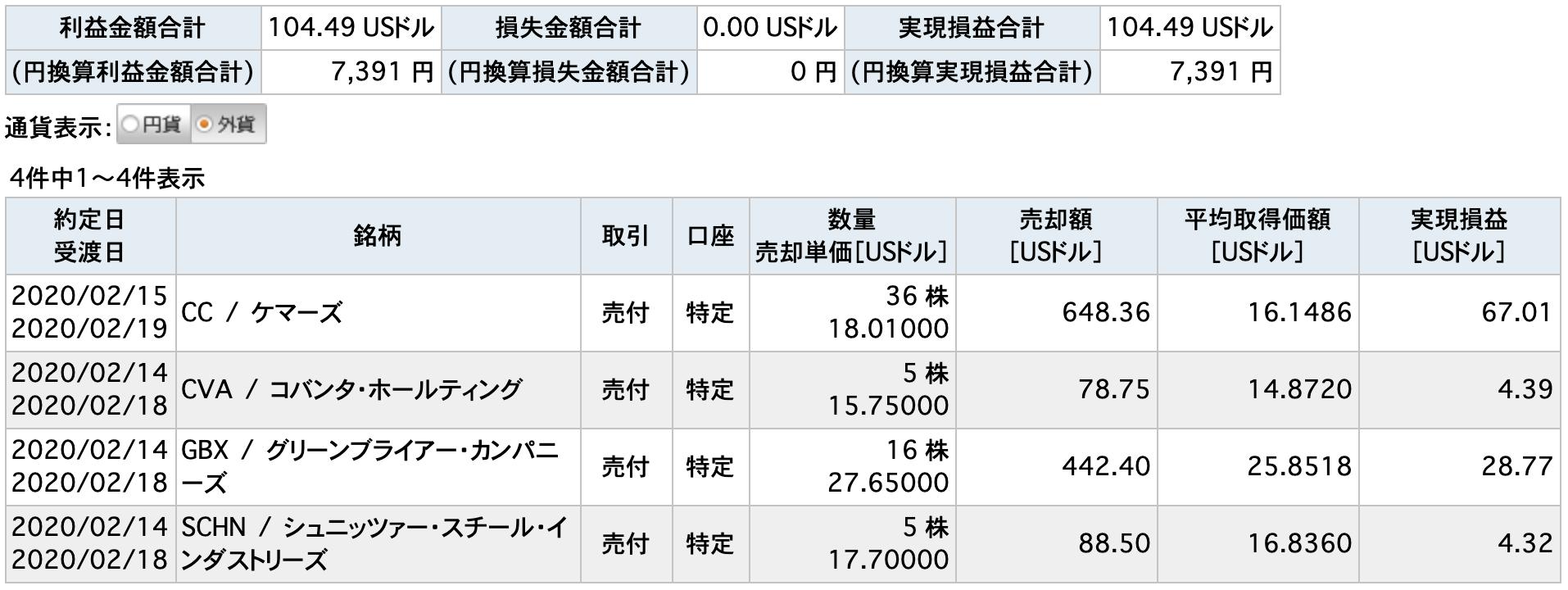 2020/2/14売付米国株取引一覧